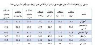 شریف و صنعتی اصفهان در بین دانشگاه های برتر جوان در دنیا در سال 2016
