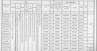 حقوق اساتید دانشگاه آزاد طبق آخرین بخشنامه سازمان مرکزی دانشگاه