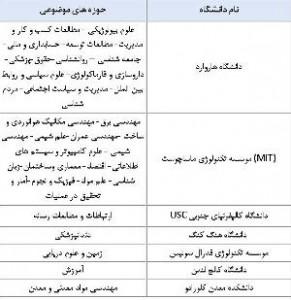 دانشگاه علوم پزشكي تهران به رتبه بندي موضوعي كيو اس سال2016 راه يافت