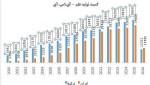 جاماندن ترکیه از ایران در کمیت و اثرگذاری تولیدات علمی