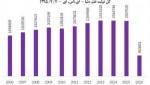 افزایش تولید علم برتر در کشور