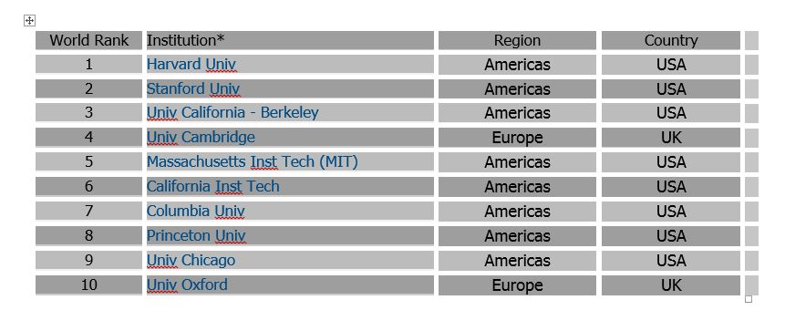 رنكينگ دانشگاههاي جهان رتبه 10-1
