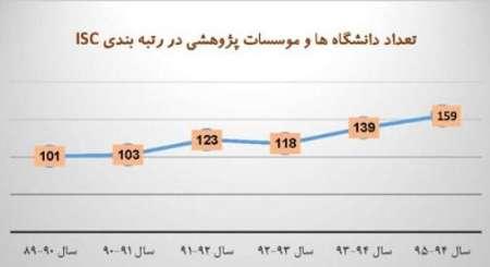 نتایج رتبه بندی دانشگاه ها و موسسات پژوهشی کشور اعلام شد